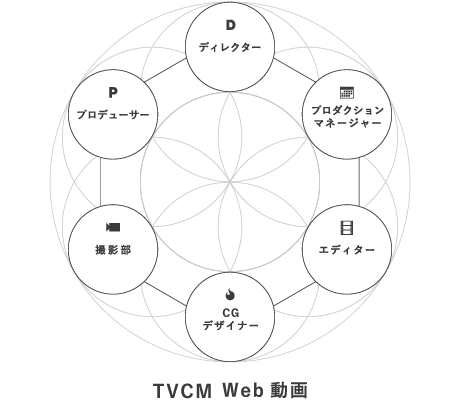 TV CM Web動画