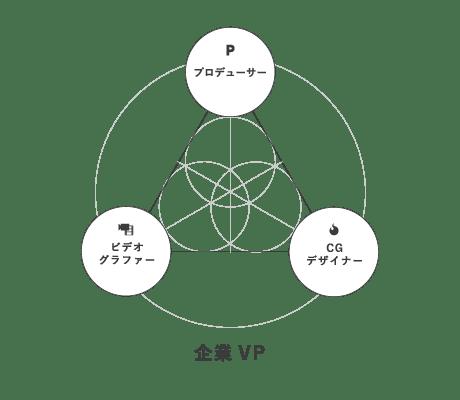 企業PV Web動画